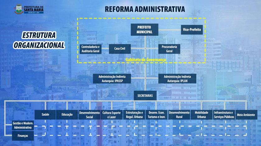 Foto de POLÍTICA. Futuro prefeito propõe estrutura com 12 secretarias e duas súpers, no Gabinete de Governança