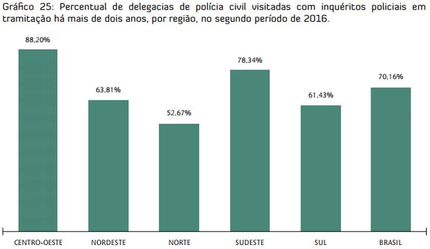 Foto de SEGURANÇA. Mais da metade das DPs Federal e/ou Civil tem investigações há mais de dois anos sem fim