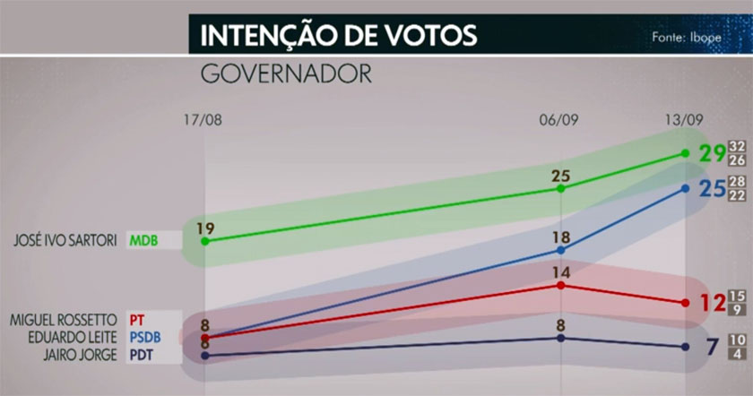 CAMPANHA. Ibope divulga pesquisa para o Piratini: Sartori, 29%; Leite, 25%; Rossetto, 12%; Jorge, 7%... - pesquisa-3