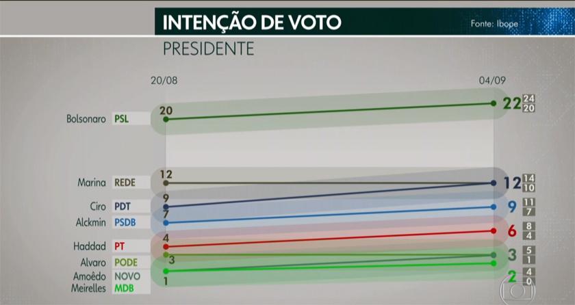 Foto de ELEIÇÕES 2018. Pesquisa Ibope: Bolsonaro, 22%; Marina, 12%; Ciro, 12%, Alckmin, 9%; Haddad, 6%…