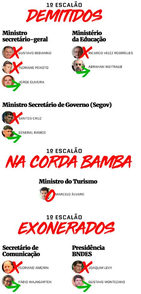 Foto de GOVERNO. Caneta frenética de Bolsonaro já demitiu mais de 30, dos primeiros escalões: quatro ministros