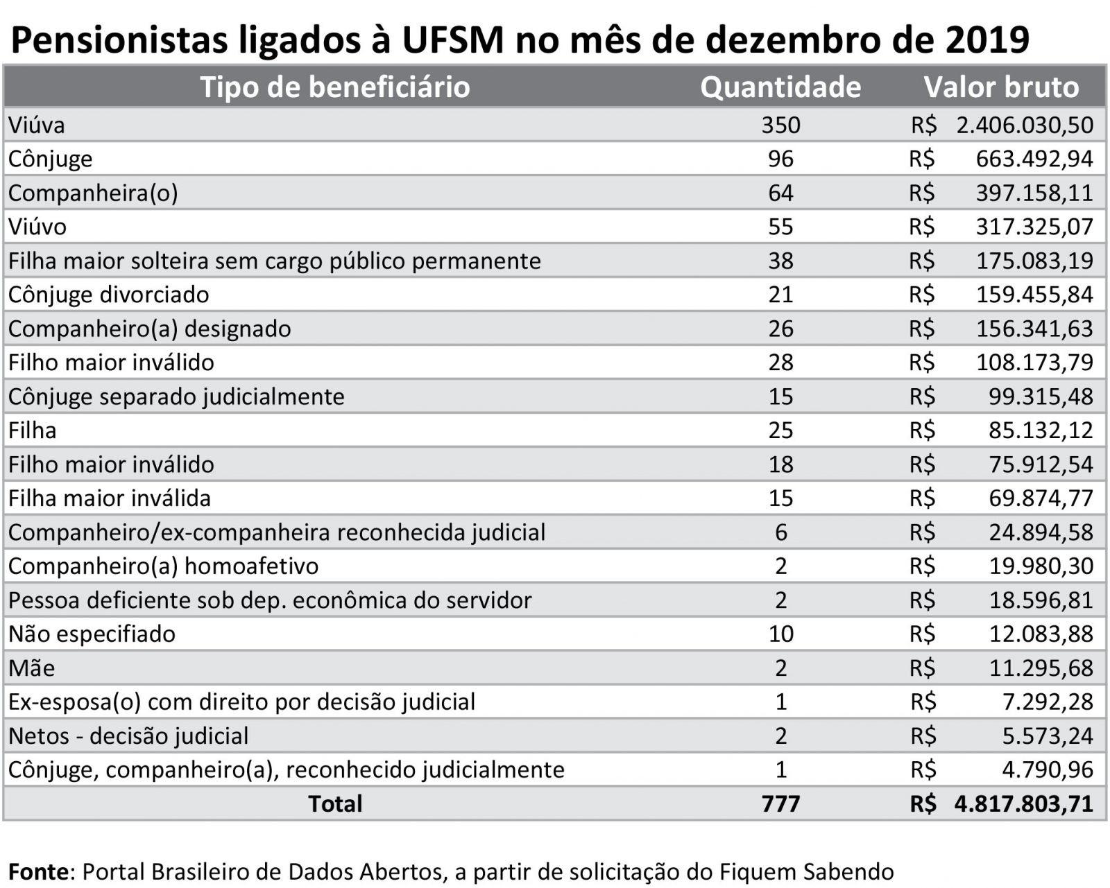 UFSM. Pensionistas receberam R$ 14,3 milhões nos dois últimos meses. Maioria das pensões é vitalícia - pensao-beneficios-II-ufsm
