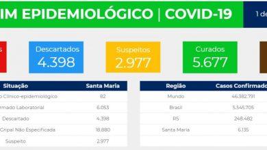 Foto de COVID-19. 6.135 casos confirmados em Santa Maria