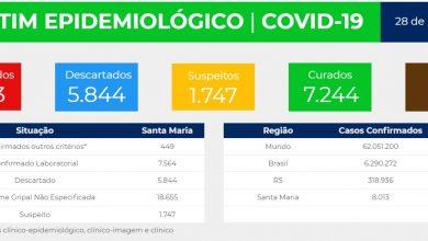 Foto de COVID-19. Santa Maria tem 138 novos casos nas últimas 24h e ultrapassa marca de 8 mil registros