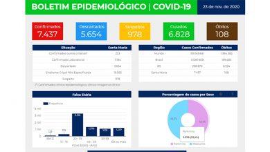 Foto de COVID. Santa Maria chega aos 6.828 pacientes curados. Mas casos confirmados alcançam 7.437