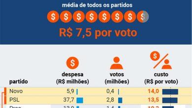 Foto de ELEIÇÕES 2020. NOVO, partido que mais gastou por voto. Na outra ponta, PSOL teve o menor custo