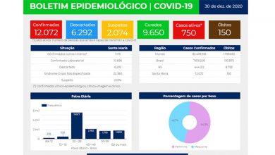 Foto de COVID. Cidade chega ao último dia do ano com outros 4 óbitos e mais de 12 mil casos confirmados