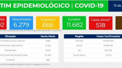 Foto de COVID-19. Santa Maria ultrapassa a marca de 14 mil casos confirmados. Município tem 518 casos ativos