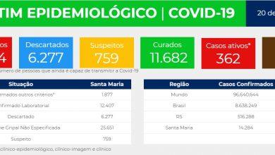 Foto de SAÚDE. Santa Maria tem 14.284 casos acumulados de covid-19, 11.682 curados, 362 casos ativos e 184 óbitos