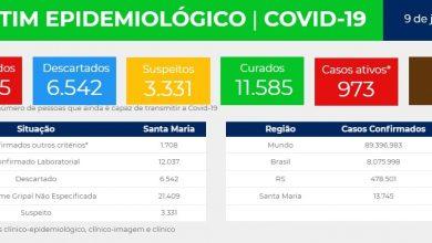 Foto de COVID-19. Santa Maria tem 973 casos ativos