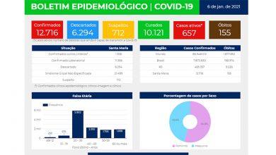 Foto de COVID-19. 56 novos casos confirmados em SM. Número de pacientes curados chega aos 10.121