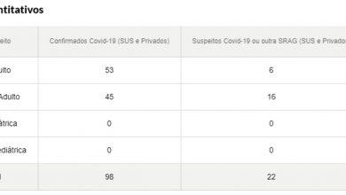 Foto de COVID-19. Santa Maria tem novo salto no número de hospitalizados no primeiro dia do ano: eles são 120