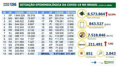 Foto de COVID-19. Brasil tem 1,1 mil mortes em 24 horas