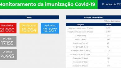 Foto de SAÚDE. Sta Maria aplicou, na última semana, apenas 2.148 doses de vacina contra o novo coronavírus