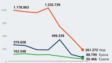 Foto de MÍDIA. O péssimo ano das revistas semanais que circulam no Brasil. Quem caiu menos, perdeu 31%